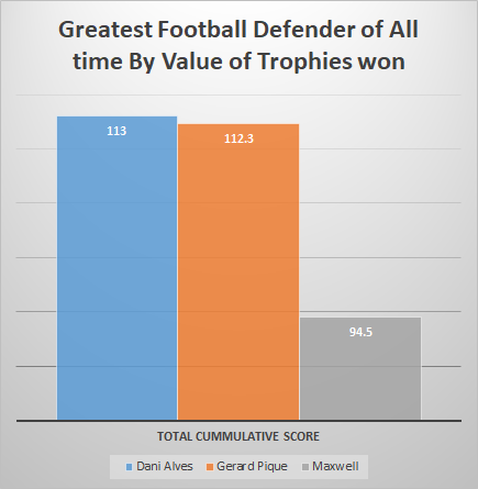 The cumulative score for top 3 Football Defenders by number and value