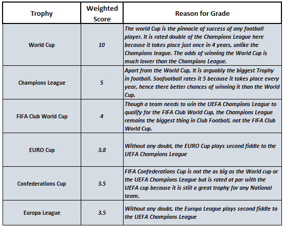 Soofootball criteria for grading trophy value for the top 3 football defenders