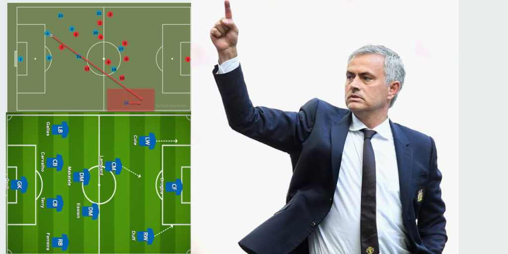 Tactical Evolution of Jose Mourinho